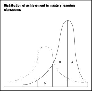 Distribution of achievement in mastery learning